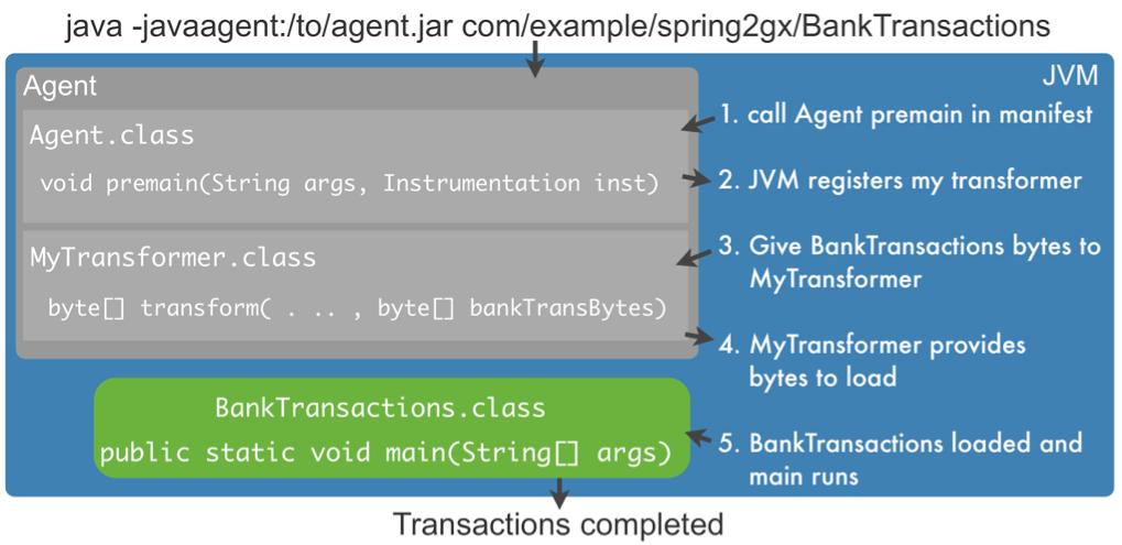 https://s1.wailian.download/2020/02/07/javassist_Java_agent-min.png