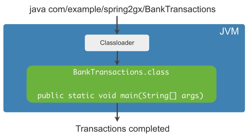 https://s1.wailian.download/2020/02/07/javassist_typical_Java_process-min.png