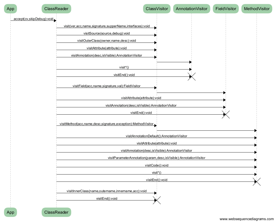 https://s1.wailian.download/2020/02/08/asm_diagram-min.png